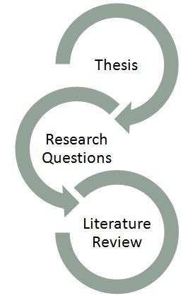 Home - Write a Literature Review - Library Guides at